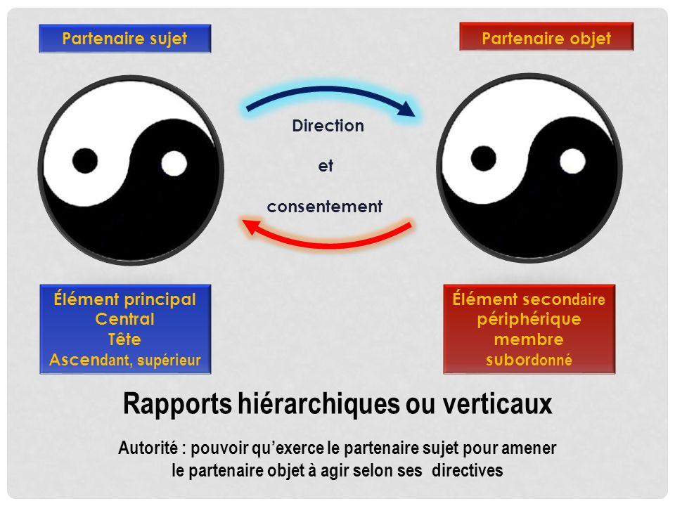 Partenaire sujet Direction et consentement Partenaire objet Rapports hiérarchiques ou verticaux Autorité : pouvoir quexerce le partenaire sujet pour a