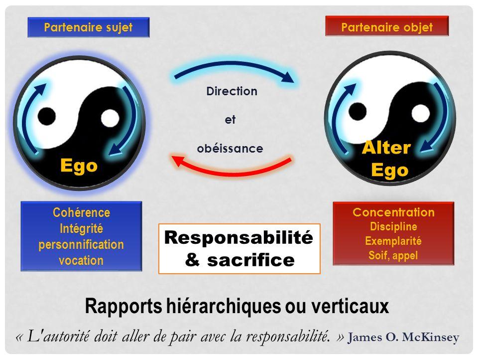 Partenaire sujet Direction et obéissance Partenaire objet Rapports hiérarchiques ou verticaux Cohérence Intégrité personnification vocation Concentrat