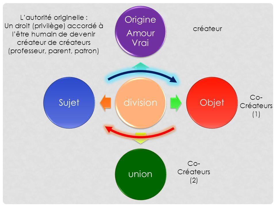division Origine Amour Vrai ObjetunionSujet créateur Co- Créateurs (1) Co- Créateurs (2) Lautorité originelle : Un droit (privilège) accordé à lêtre h