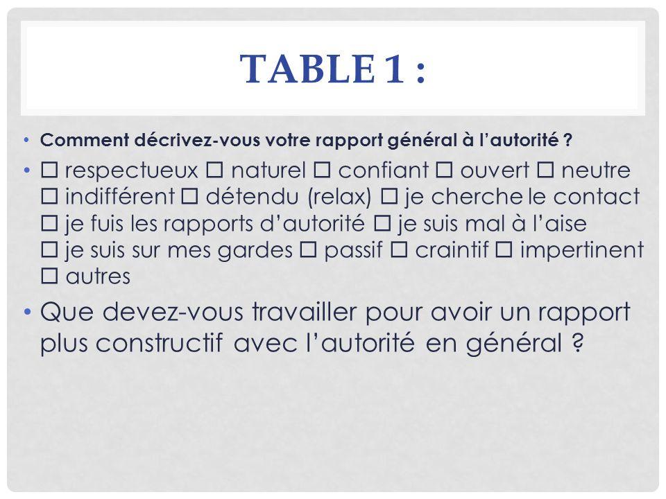 TABLE 1 : Comment décrivez-vous votre rapport général à lautorité ? respectueux naturel confiant ouvert neutre indifférent détendu (relax) je cherche