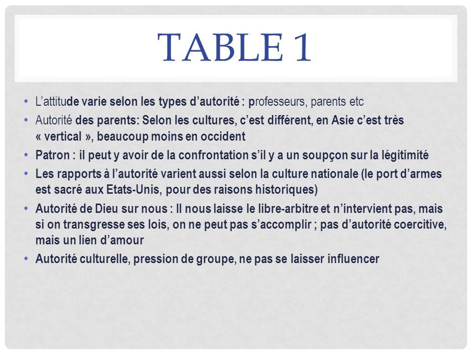 TABLE 1 Lattitu de varie selon les types dautorité : p rofesseurs, parents etc Autorité des parents: Selon les cultures, cest différent, en Asie cest
