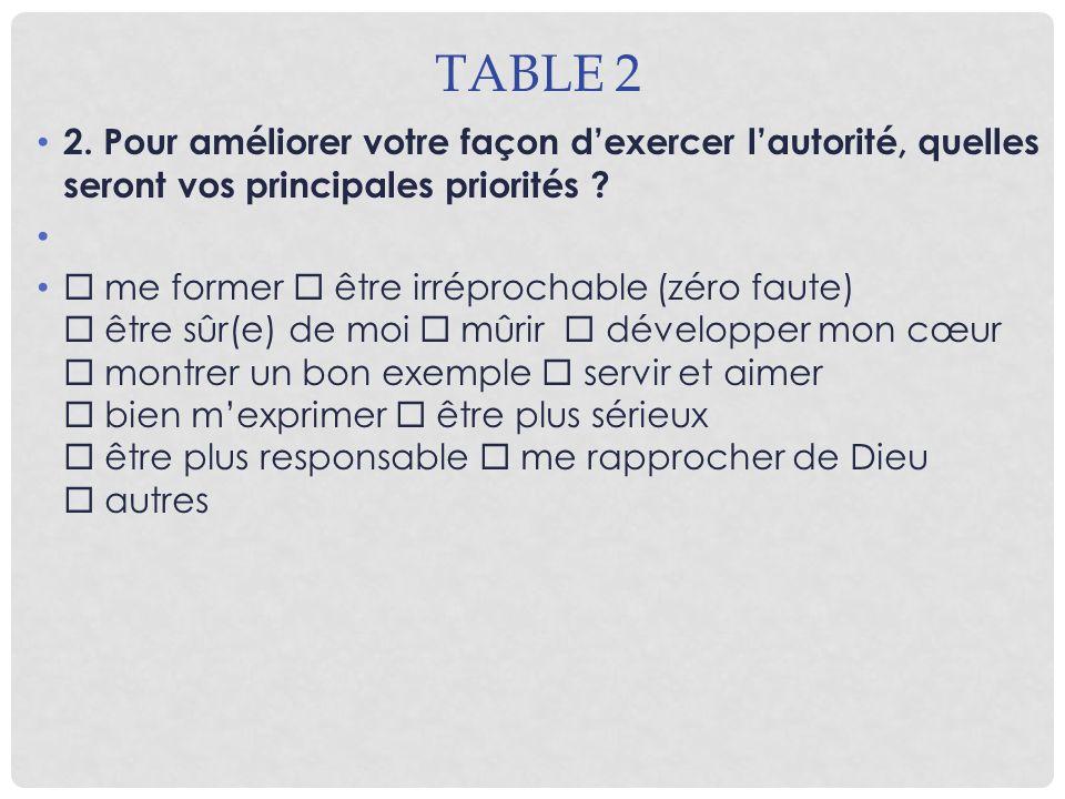TABLE 2 2. Pour améliorer votre façon dexercer lautorité, quelles seront vos principales priorités ? me former être irréprochable (zéro faute) être sû