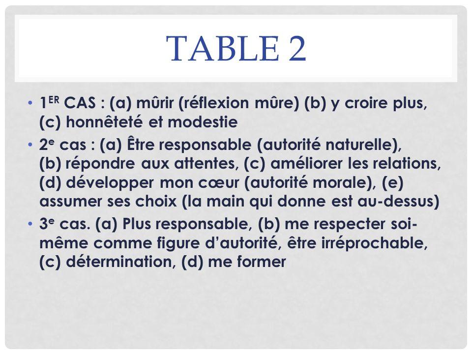 TABLE 2 1 ER CAS : (a) mûrir (réflexion mûre) (b) y croire plus, (c) honnêteté et modestie 2 e cas : (a) Être responsable (autorité naturelle), (b) ré