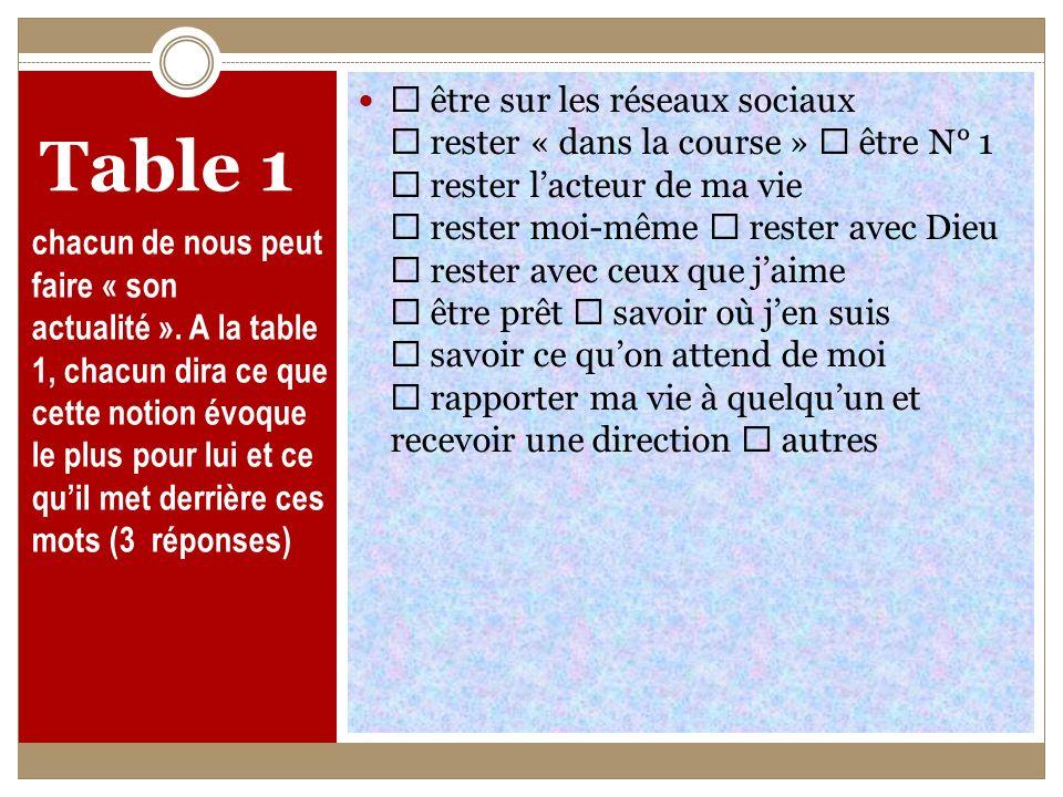 Table 1 chacun de nous peut faire « son actualité ».
