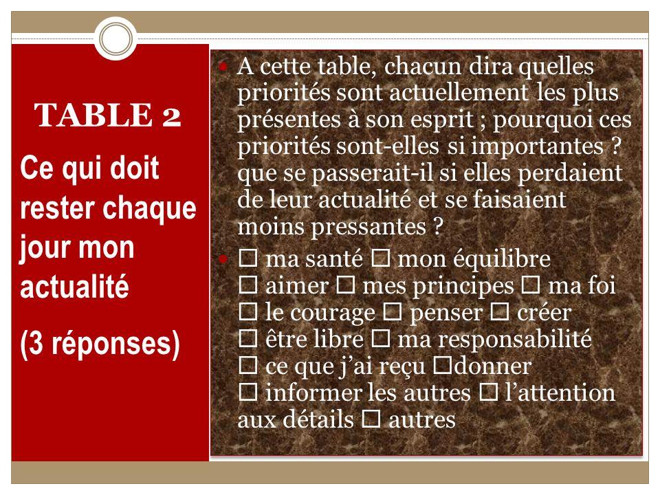 TABLE 2 Ce qui doit rester chaque jour mon actualité (3 réponses) A cette table, chacun dira quelles priorités sont actuellement les plus présentes à son esprit ; pourquoi ces priorités sont-elles si importantes .