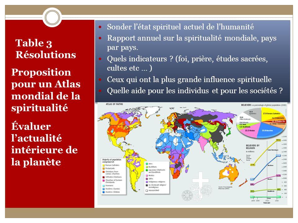 Table 3 Résolutions Proposition pour un Atlas mondial de la spiritualité Évaluer lactualité intérieure de la planète Sonder létat spirituel actuel de lhumanité Rapport annuel sur la spiritualité mondiale, pays par pays.