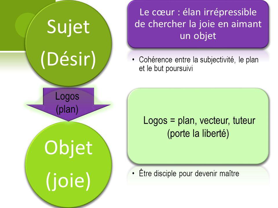 Objet (joie) Sujet (Désir) Le cœur : élan irrépressible de chercher la joie en aimant un objet Cohérence entre la subjectivité, le plan et le but poursuivi Logos = plan, vecteur, tuteur (porte la liberté) Être disciple pour devenir maître Logos (plan)