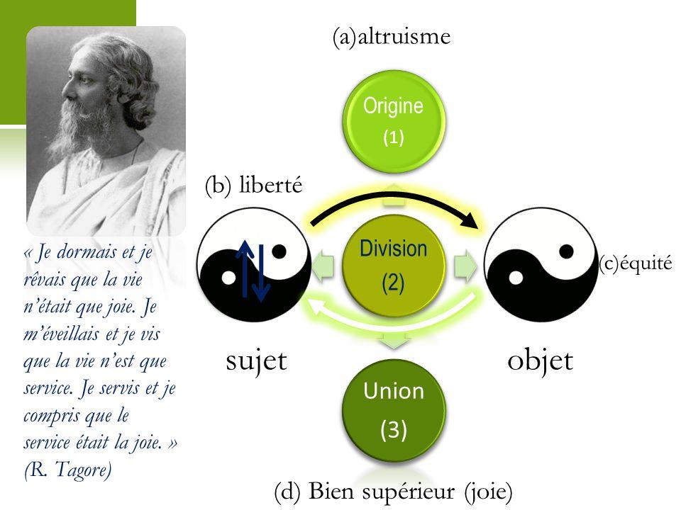 Division (2) Origine (1) Union (3) (a)altruisme (b) liberté esprit corps (c)équité (d) Bien supérieur (joie) sujetobjet « Je dormais et je rêvais que la vie nétait que joie.