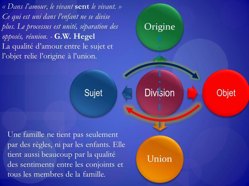 Division Origine Objet Union Sujet Une famille ne tient pas seulement par des règles, ni par les enfants.