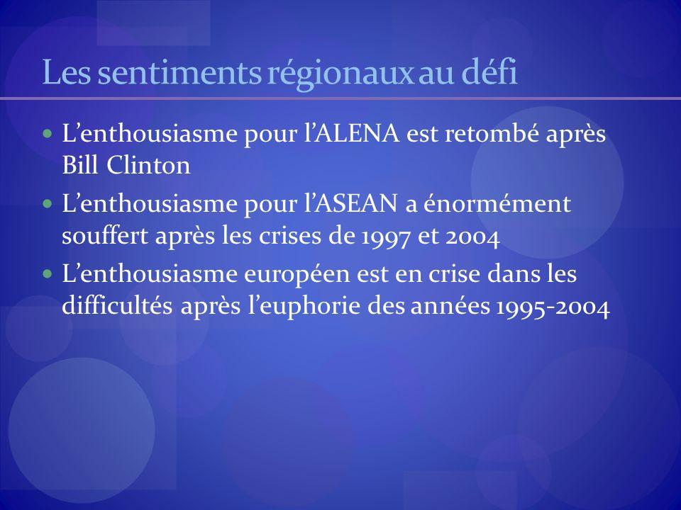 Les sentiments régionaux au défi Lenthousiasme pour lALENA est retombé après Bill Clinton Lenthousiasme pour lASEAN a énormément souffert après les crises de 1997 et 2004 Lenthousiasme européen est en crise dans les difficultés après leuphorie des années 1995-2004