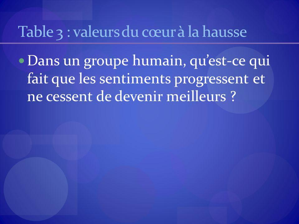 Table 3 : valeurs du cœur à la hausse Dans un groupe humain, quest-ce qui fait que les sentiments progressent et ne cessent de devenir meilleurs ?