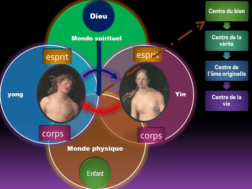 Monde spirituel Yinyang corps esprit Dieu Centre du bien Centre de la vérité Centre de lâme originelle Centre de la vie Enfant Monde physique