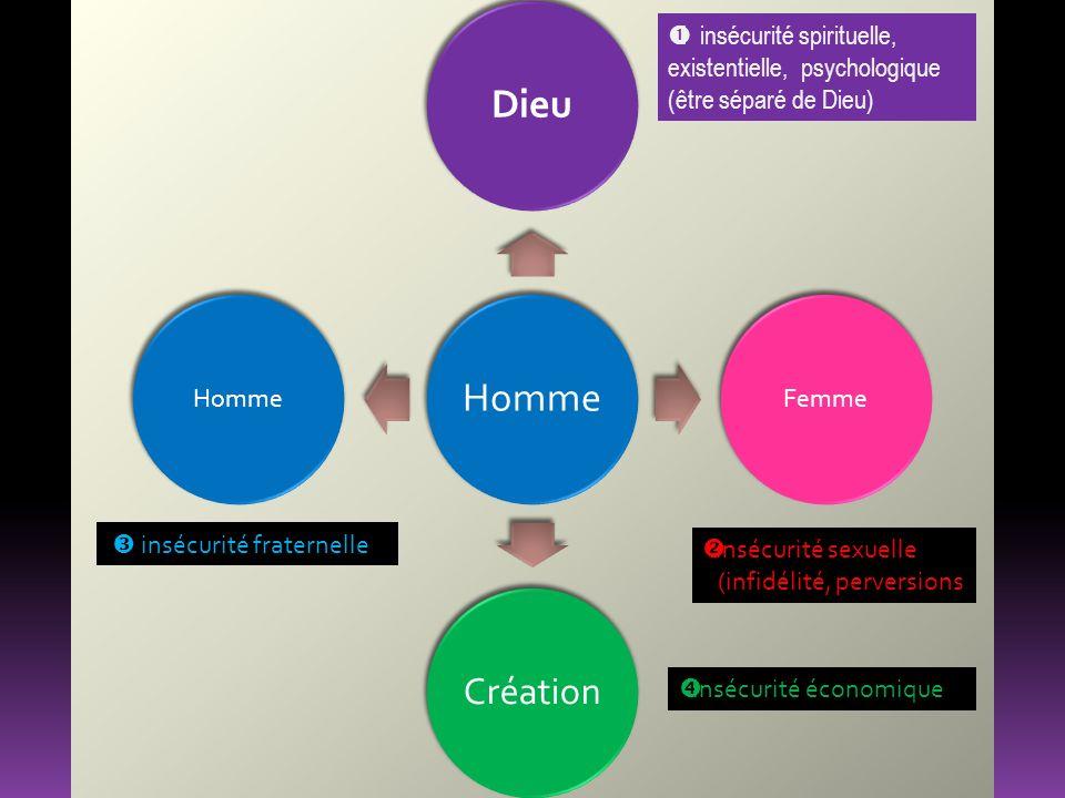 HommeDieu Femme Création Homme I insécurité spirituelle, existentielle, psychologique (être séparé de Dieu) insécurité sexuelle (infidélité, perversions insécurité fraternelle Insécurité économique