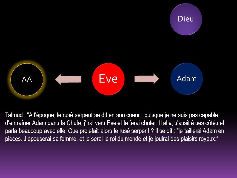 Eve AAAdam Talmud : A lépoque, le rusé serpent se dit en son coeur : puisque je ne suis pas capable dentraîner Adam dans la Chute, jirai vers Eve et la ferai chuter.