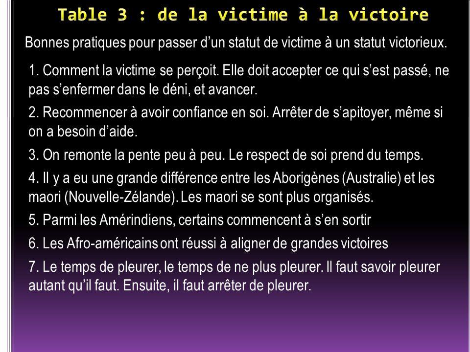 Bonnes pratiques pour passer dun statut de victime à un statut victorieux.