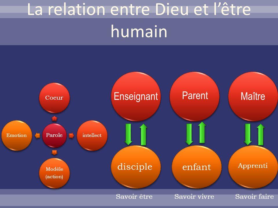 La relation entre Dieu et lêtre humain Parole Coeur intellect Modèle (action) Emotion Enseignant Parent Maître disciple enfant Apprenti Savoir vivreSa
