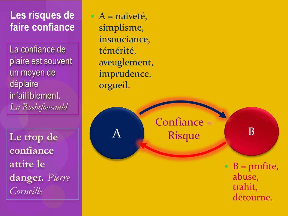 A = naïveté, simplisme, insouciance, témérité, aveuglement, imprudence, orgueil. Les risques de faire confiance A A B B Confiance = Risque B = profite