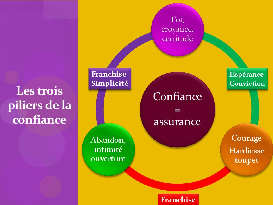 Confiance = assurance Foi, croyance, certitude Courage Hardiesse toupet Abandon, intimité ouverture Les trois piliers de la confiance Franchise Simpli