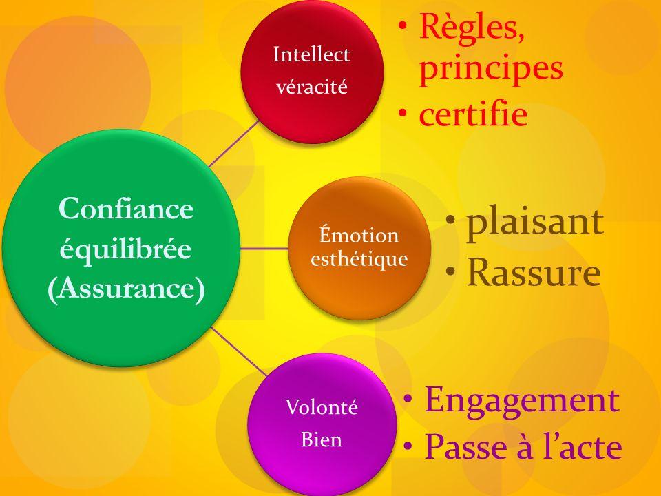 Intellect véracité Règles, principes certifie Émotion esthétique plaisant Rassure Volonté Bien Engagement Passe à lacte Confiance équilibrée (Assurance)