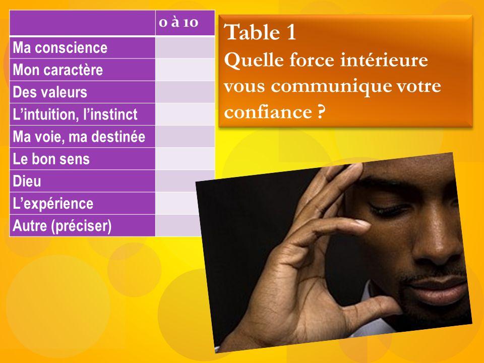 0 à 10 Ma conscience Mon caractère Des valeurs Lintuition, linstinct Ma voie, ma destinée Le bon sens Dieu Lexpérience Autre (préciser) Table 1 Quelle