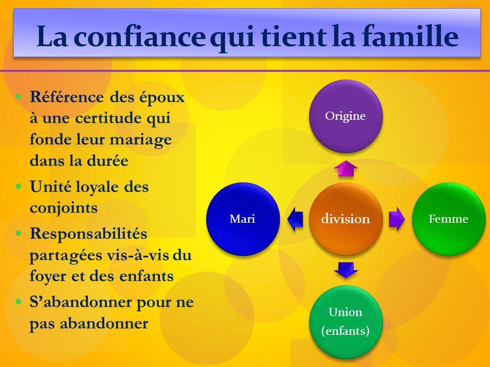 La confiance qui tient la famille Référence des époux à une certitude qui fonde leur mariage dans la durée Unité loyale des conjoints Responsabilités