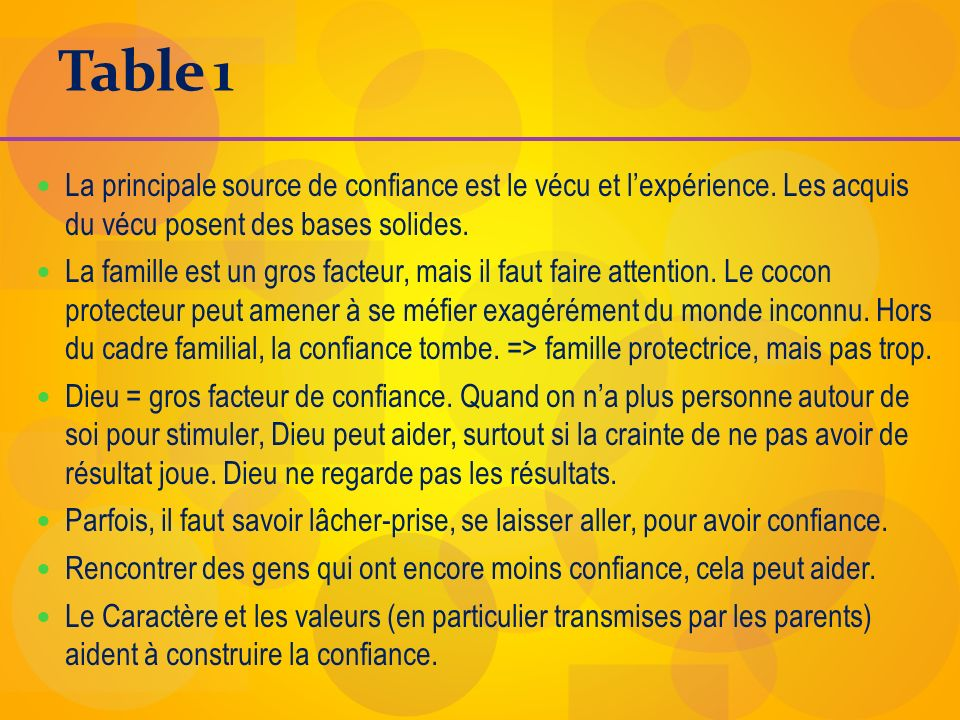 Table 1 La principale source de confiance est le vécu et lexpérience. Les acquis du vécu posent des bases solides. La famille est un gros facteur, mai