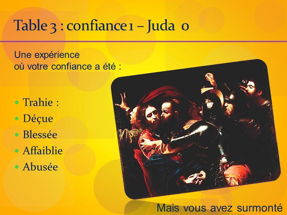 Table 3 : confiance 1 – Juda 0 Trahie : Déçue Blessée Affaiblie Abusée Une expérience où votre confiance a été : Mais vous avez surmonté