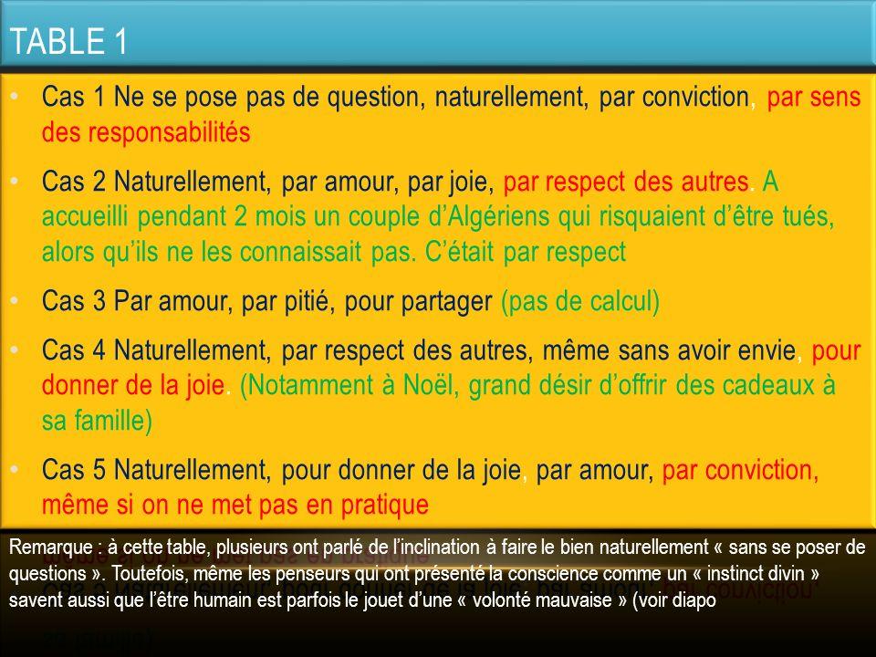 TABLE 2 QUEL SERA VOTRE PLUS GRAND COMBAT MORAL EN 2012 .
