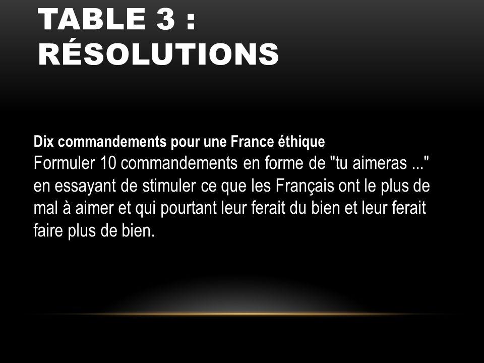 TABLE 3 : RÉSOLUTIONS Dix commandements pour une France éthique Formuler 10 commandements en forme de
