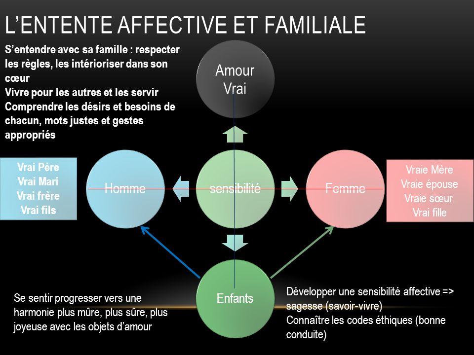 LENTENTE AFFECTIVE ET FAMILIALE sensibilité Amour Vrai Femme Enfants Homme Vrai Père Vrai Mari Vrai frère Vrai fils Vrai Père Vrai Mari Vrai frère Vra