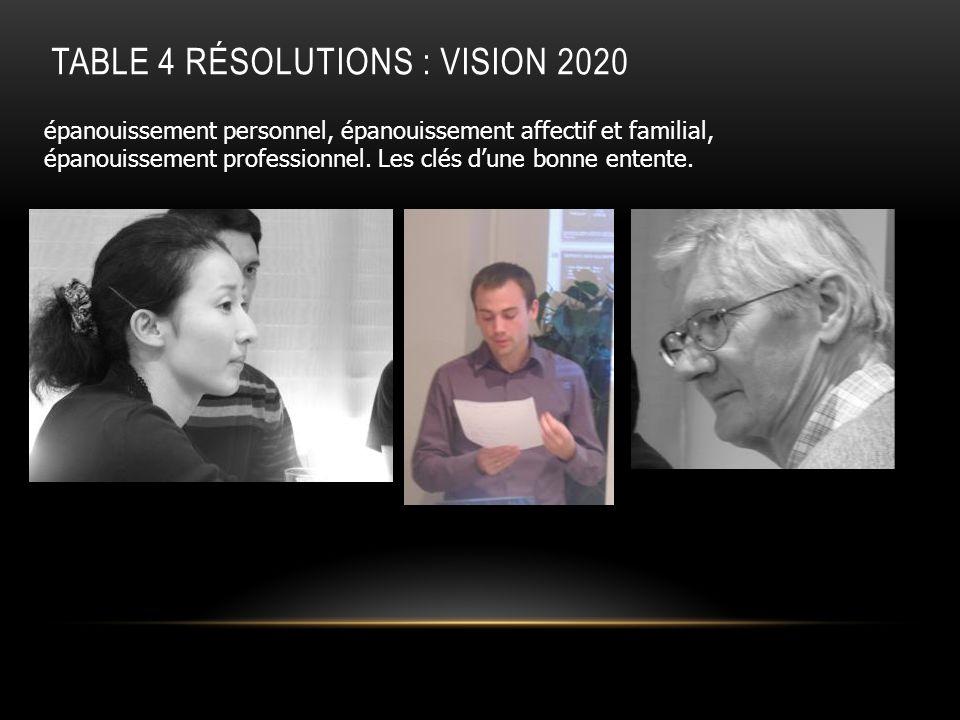TABLE 4 RÉSOLUTIONS : VISION 2020 épanouissement personnel, épanouissement affectif et familial, épanouissement professionnel. Les clés dune bonne ent