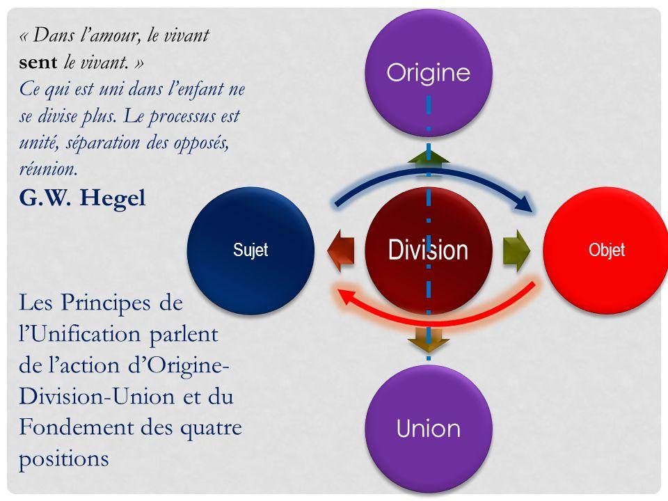 Division Origine Objet Union Sujet « Dans lamour, le vivant sent le vivant. » Ce qui est uni dans lenfant ne se divise plus. Le processus est unité, s