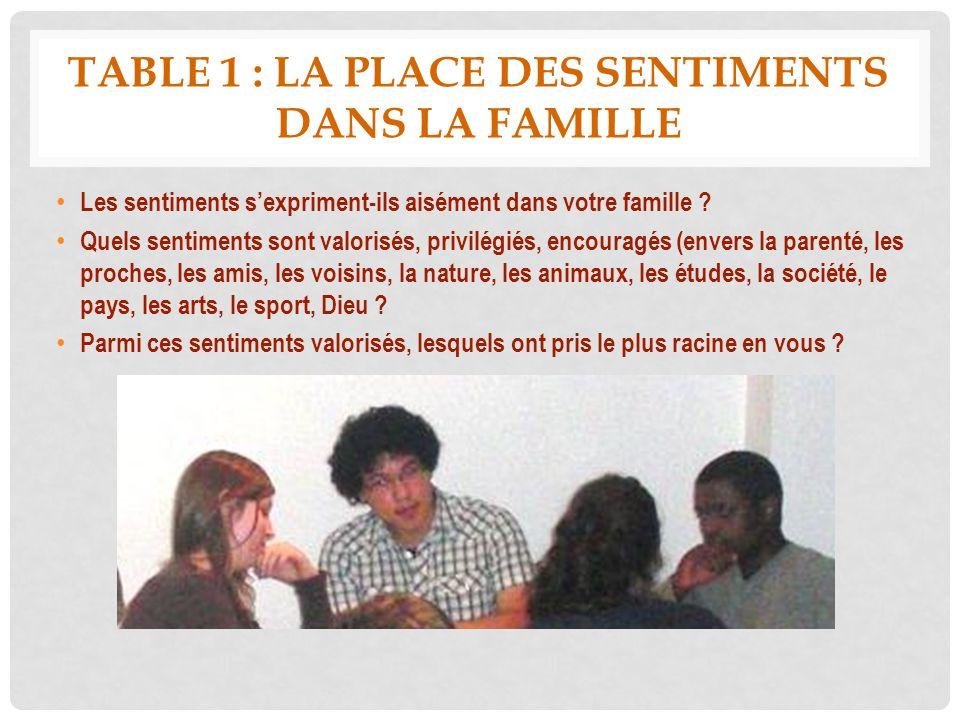 TABLE 1 : LA PLACE DES SENTIMENTS DANS LA FAMILLE Les sentiments sexpriment-ils aisément dans votre famille ? Quels sentiments sont valorisés, privilé