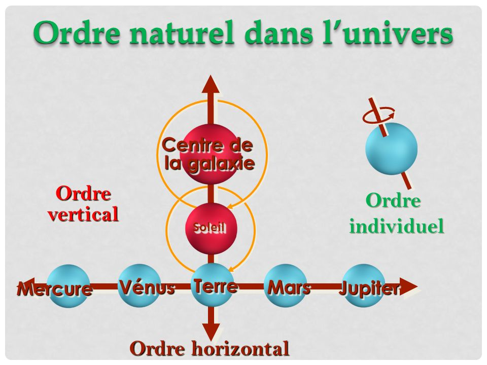 Ordre naturel dans lunivers MarsMars JupiterJupiter Ordre horizontal MercureMercure VénusVénus OrdreverticalOrdrevertical Centre de la galaxie Soleil