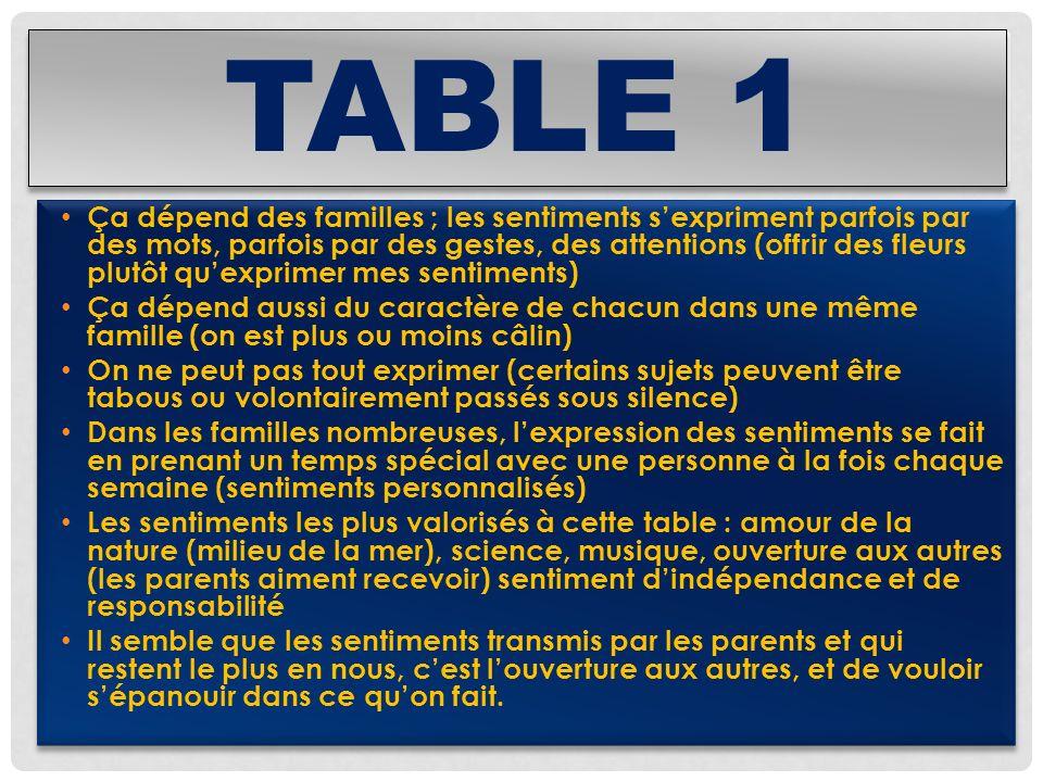 TABLE 1 Ça dépend des familles ; les sentiments sexpriment parfois par des mots, parfois par des gestes, des attentions (offrir des fleurs plutôt quex