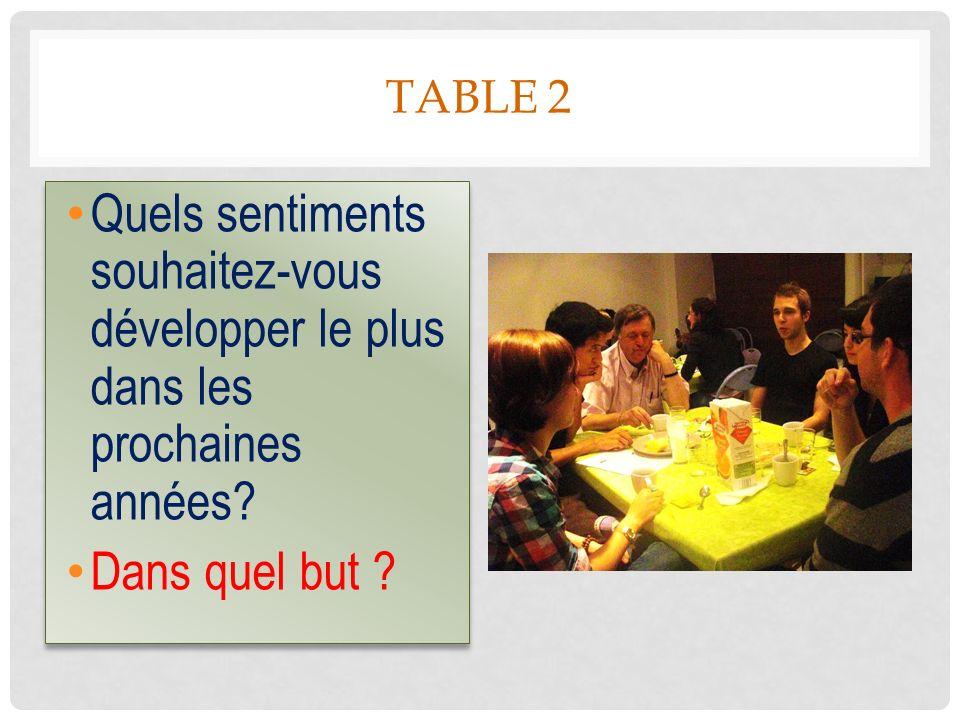 TABLE 2 Quels sentiments souhaitez-vous développer le plus dans les prochaines années? Dans quel but ? Quels sentiments souhaitez-vous développer le p
