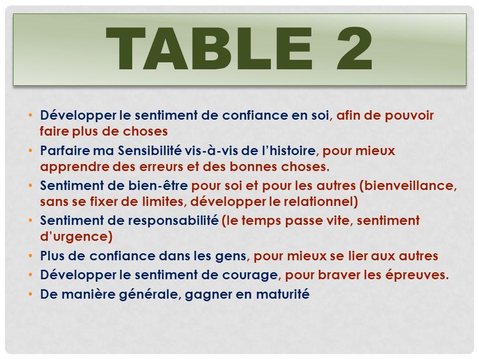 TABLE 2 Développer le sentiment de confiance en soi, afin de pouvoir faire plus de choses Parfaire ma Sensibilité vis-à-vis de lhistoire, pour mieux a