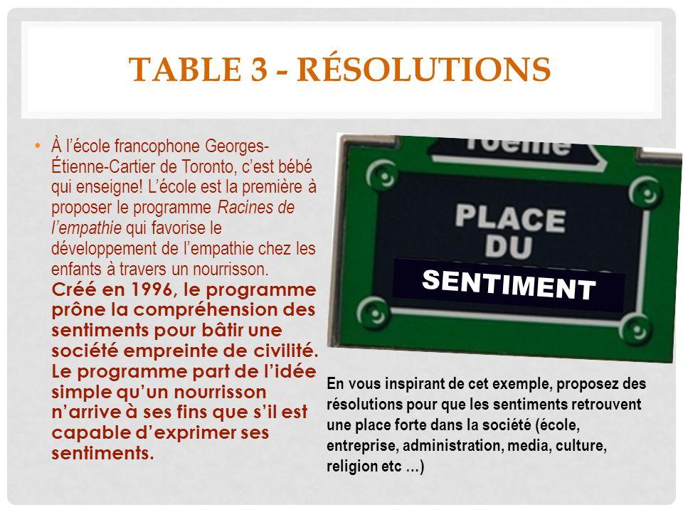 TABLE 3 - RÉSOLUTIONS À lécole francophone Georges- Étienne-Cartier de Toronto, cest bébé qui enseigne! Lécole est la première à proposer le programme