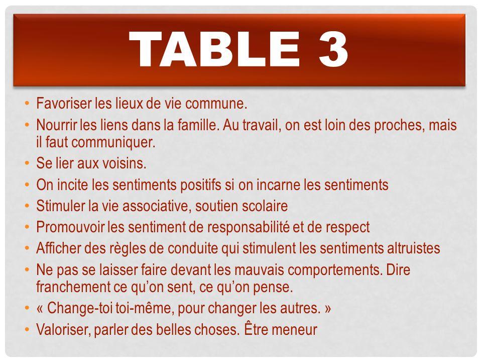 TABLE 3 Favoriser les lieux de vie commune. Nourrir les liens dans la famille. Au travail, on est loin des proches, mais il faut communiquer. Se lier