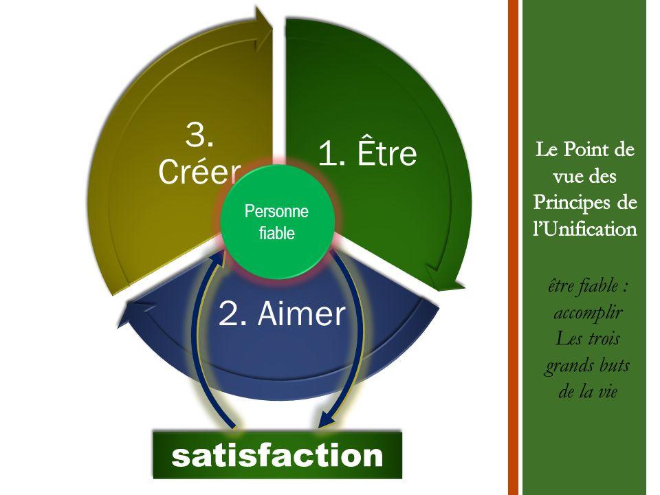 1. Être 2. Aimer 3. Créer satisfaction Personne fiable être fiable : accomplir Les trois grands buts de la vie