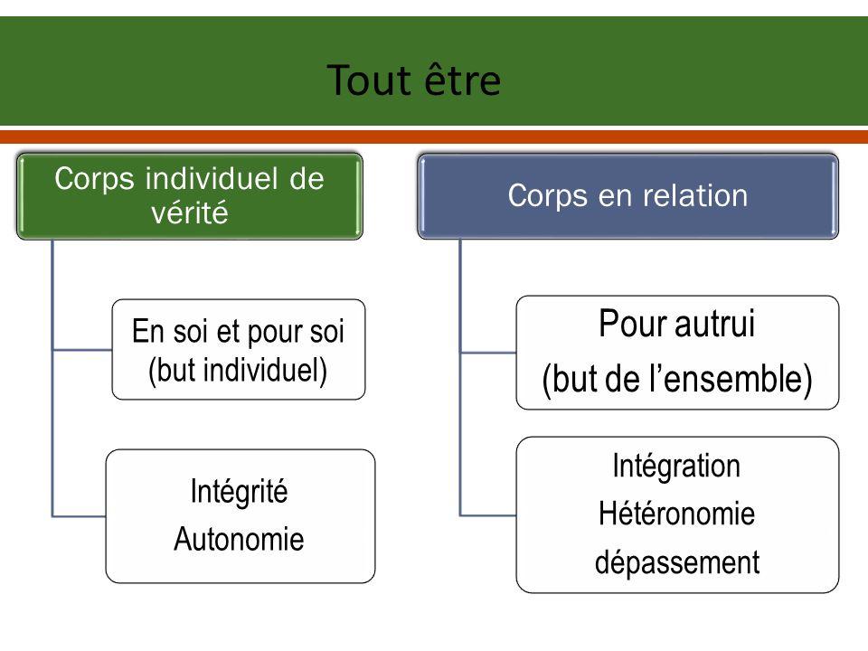 Corps individuel de vérité En soi et pour soi (but individuel) Intégrité Autonomie Corps en relation Pour autrui (but de lensemble) Intégration Hétéro