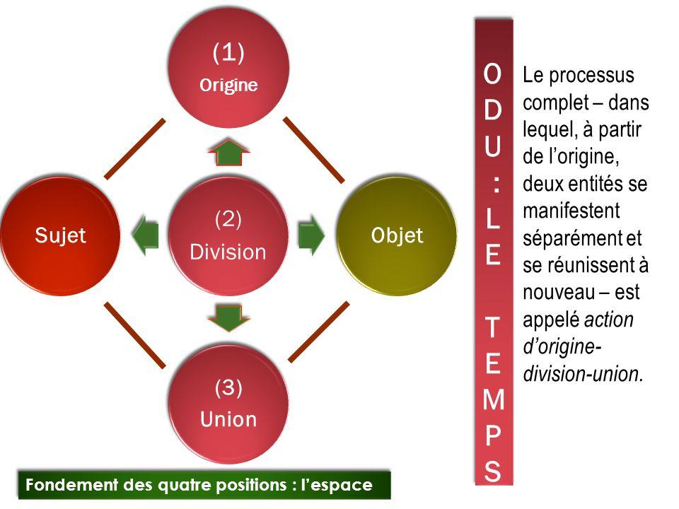 O D U : L E T E M P S (2) Division (1) Origine Objet (3) Union Sujet Le processus complet – dans lequel, à partir de lorigine, deux entités se manifes