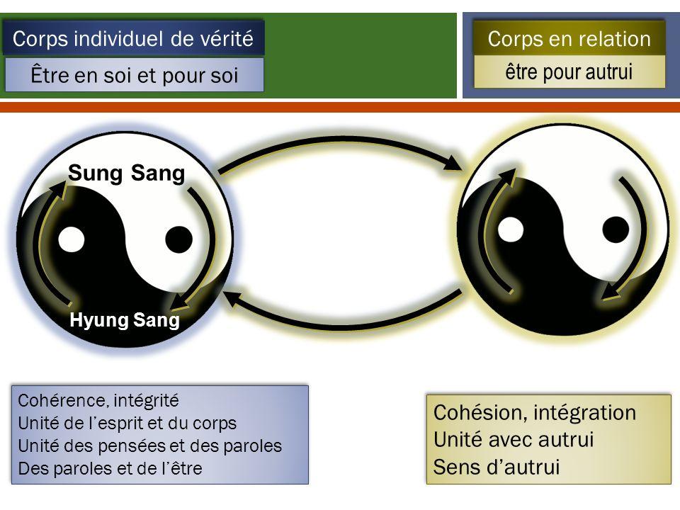 Être en soi et pour soi être pour autrui Corps individuel de vérité Corps en relation Sung Sang Hyung Sang Cohérence, intégrité Unité de lesprit et du