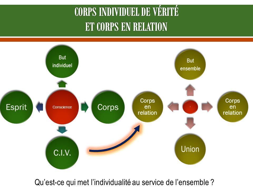 Conscience But individuel CorpsC.I.V.Esprit l But ensemble Corps en relation Union Corps en relation Quest-ce qui met lindividualité au service de len