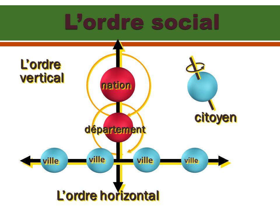Lordre social LordreverticalLordrevertical nationnation départementdépartement ville ville villeville Lordre horizontal citoyencitoyen ville ville