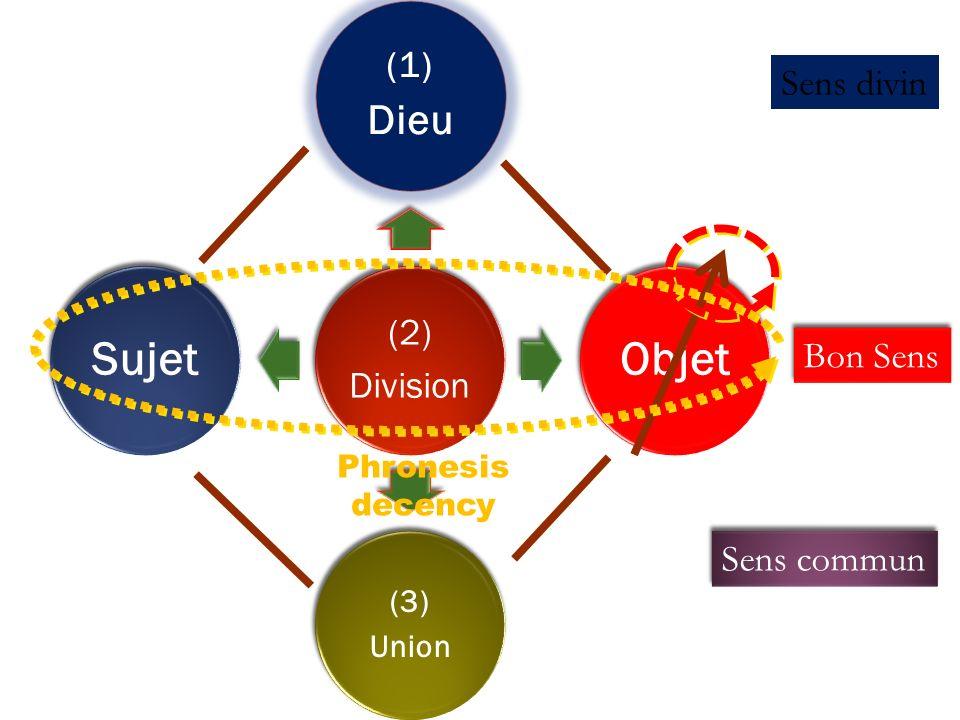 (2) Division (1) Dieu Objet (3) Union Sujet Phronesis decency Bon Sens Sens divin Sens commun