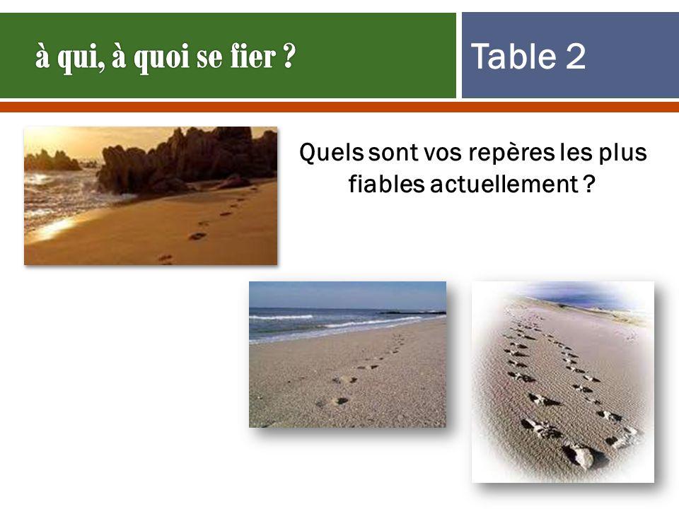Table 2 Quels sont vos repères les plus fiables actuellement ?