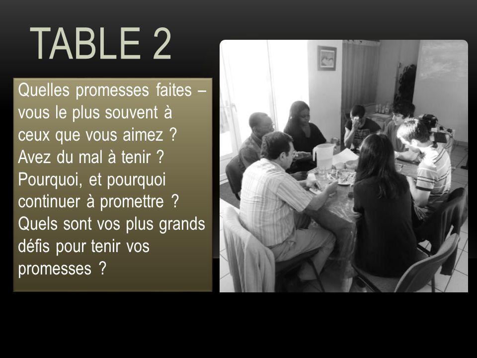 TABLE 2 Quelles promesses faites – vous le plus souvent à ceux que vous aimez ? Avez du mal à tenir ? Pourquoi, et pourquoi continuer à promettre ? Qu
