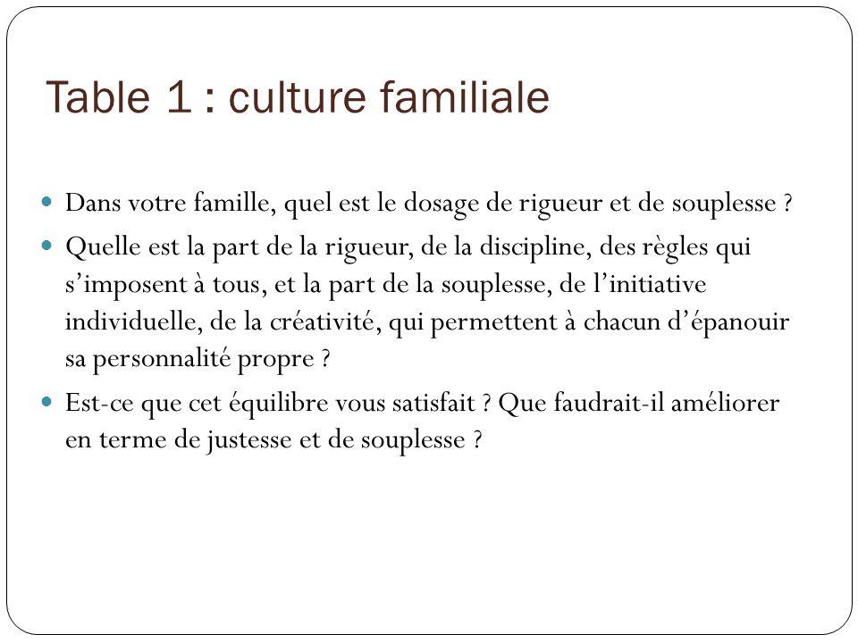 Table 1 Yves et Anne-Marie : rigueur et souplesse varient en fonction de lâge.