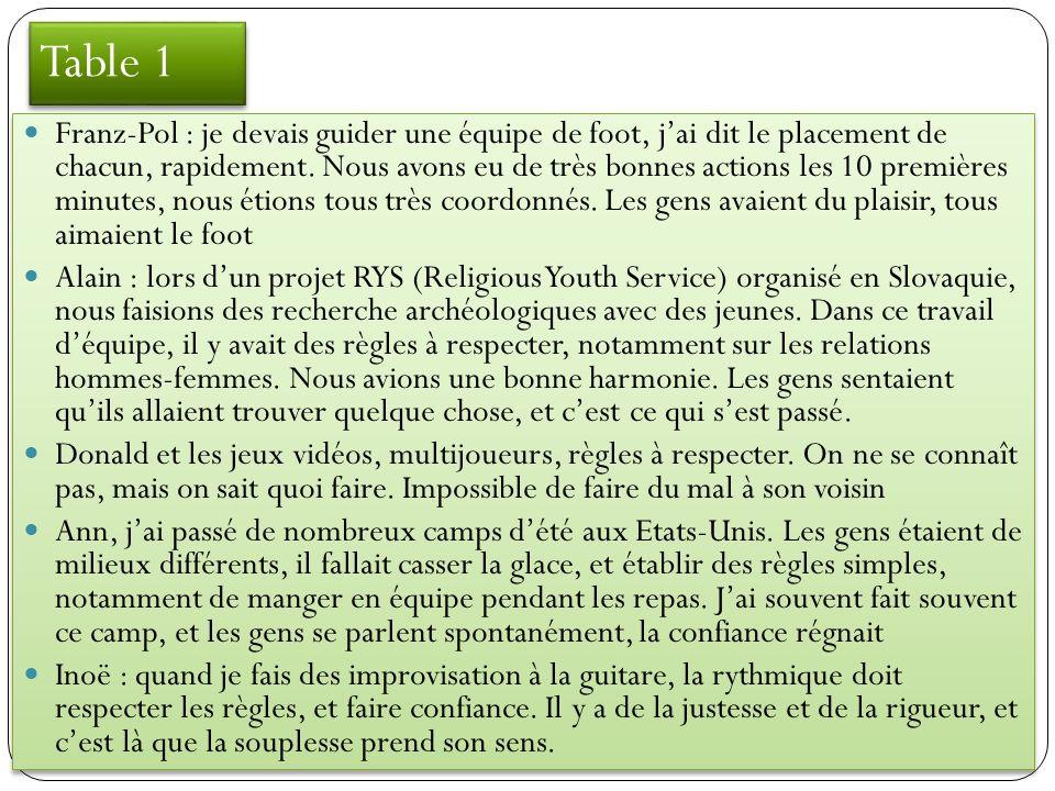 Table 3 : vision 2020 souplesse, bonheur, justesse Des Français plus justes pour une France plus souple Après la « révolution de la bonne humeur » (14 juillet 2020), où 65 millions de Français manifestèrent … leur joie de vivre, les Français devinrent tous plus civiques, disciplinés et entreprenants.